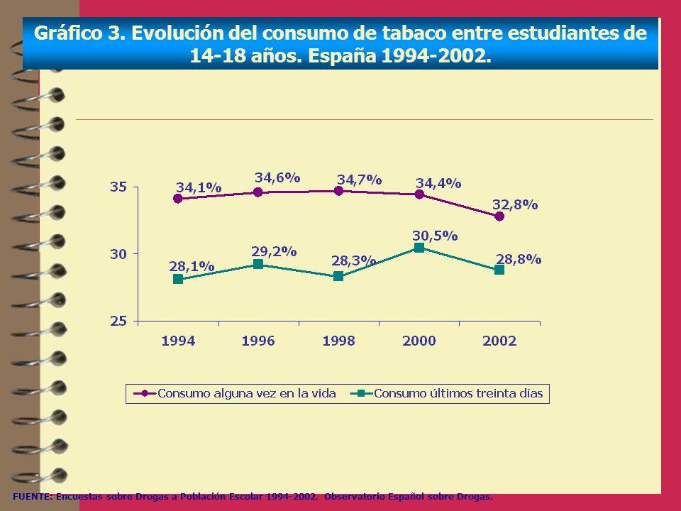 Gráfico 3. Evolución del consumo de tabaco entre estudiantes de 14-18 años. España 1994-2002.