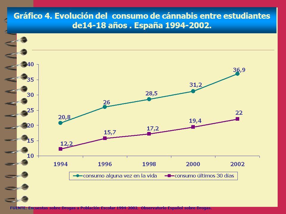 Gráfico 4. Evolución del consumo de cánnabis entre estudiantes de14-18 años . España 1994-2002.