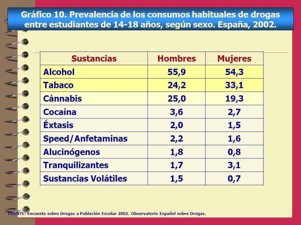 Gráfico 10. Prevalencia de los consumos habituales de drogas entre estudiantes de 14-18 años, según sexo. España, 2002.
