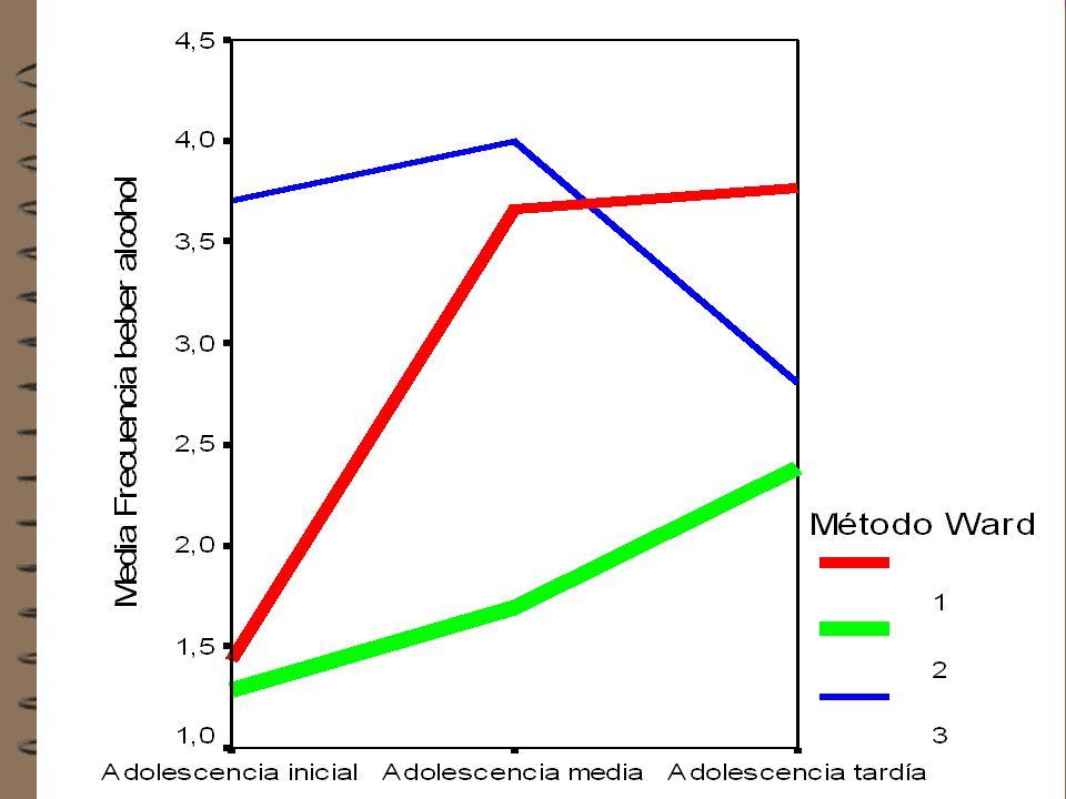 Trayectorias de los grupos en función de la evolución del consumo de alcohol (fig. 101)