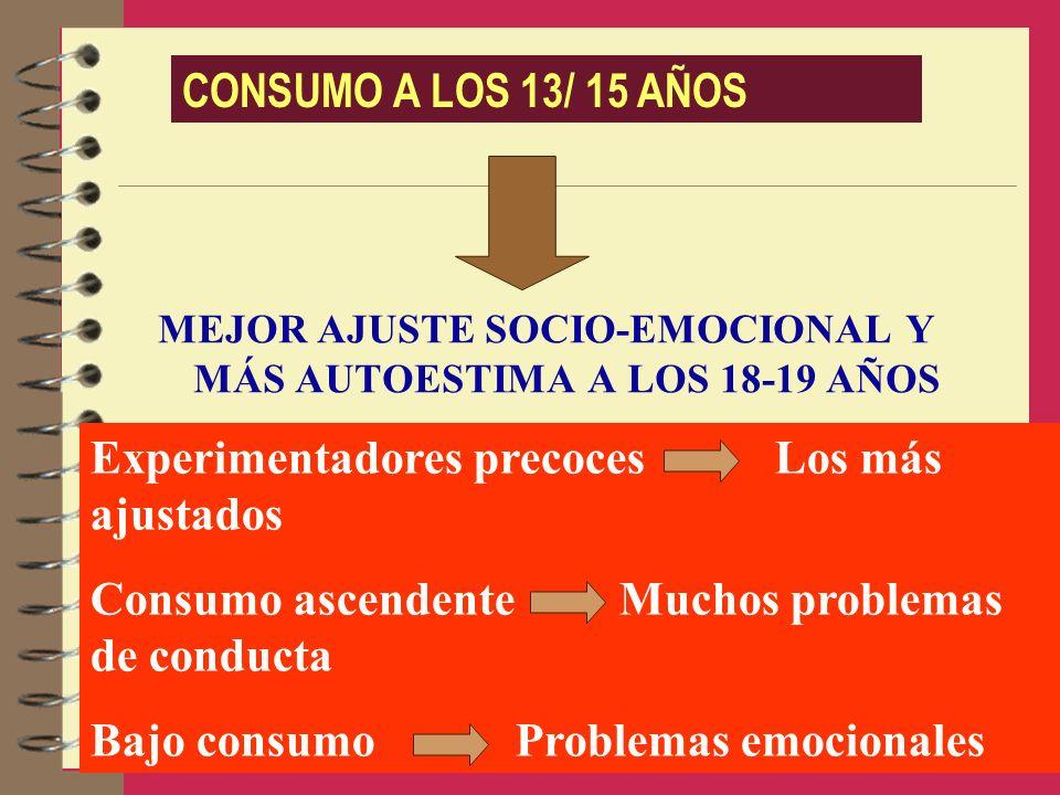 MEJOR AJUSTE SOCIO-EMOCIONAL Y MÁS AUTOESTIMA A LOS 18-19 AÑOS