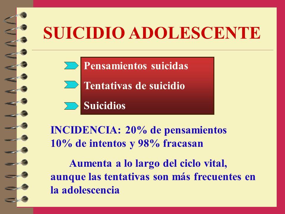 SUICIDIO ADOLESCENTE Pensamientos suicidas Tentativas de suicidio