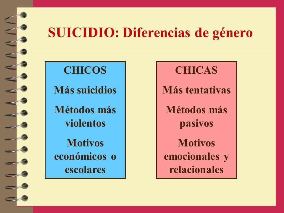 SUICIDIO: Diferencias de género