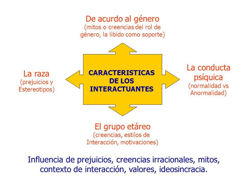 CARACTERISTICAS DE LOS