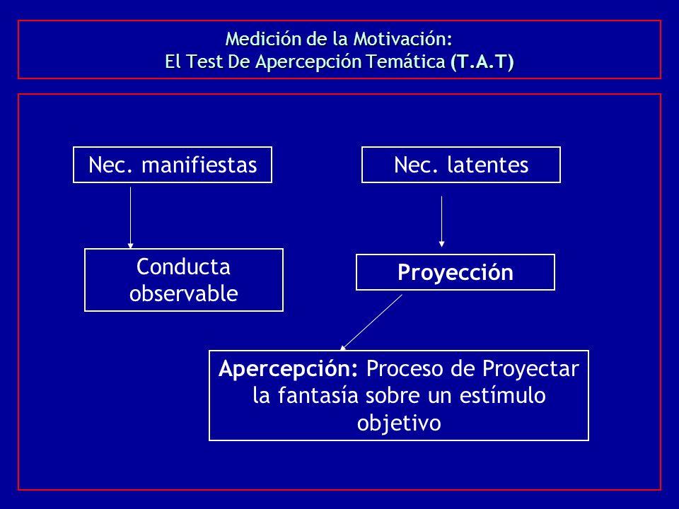 Medición de la Motivación: El Test De Apercepción Temática (T.A.T)