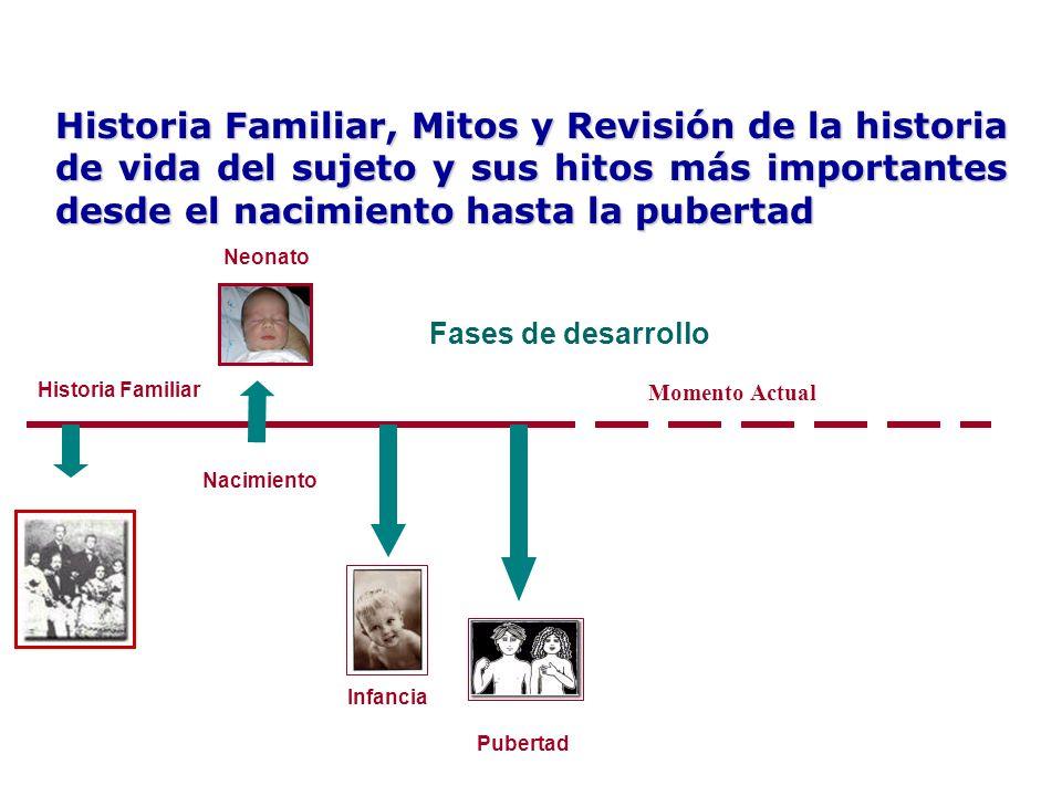 Historia Familiar, Mitos y Revisión de la historia de vida del sujeto y sus hitos más importantes desde el nacimiento hasta la pubertad