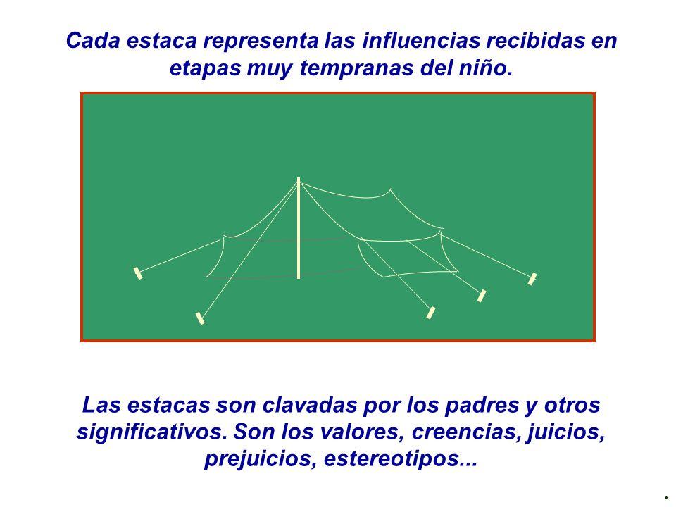 www.oratorianet.com Cada estaca representa las influencias recibidas en etapas muy tempranas del niño.