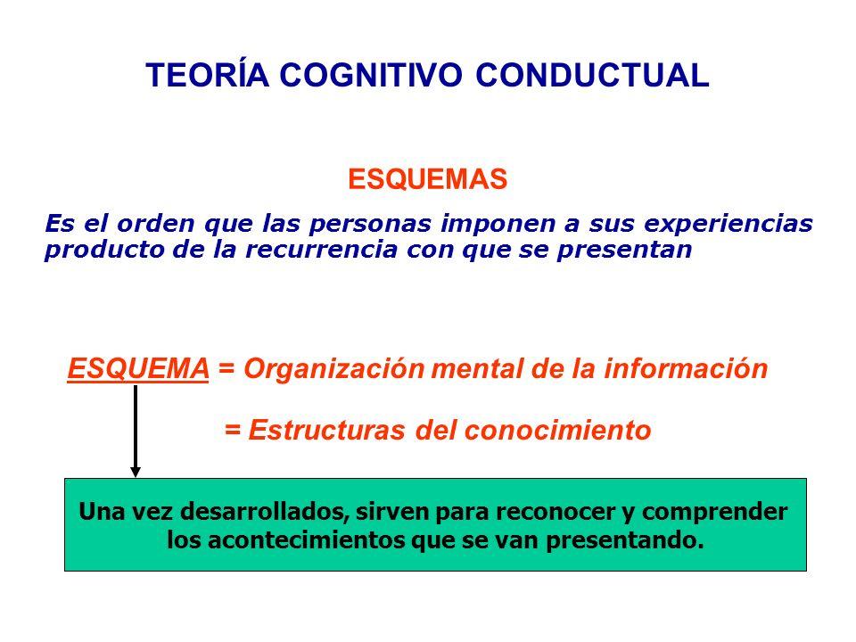 TEORÍA COGNITIVO CONDUCTUAL