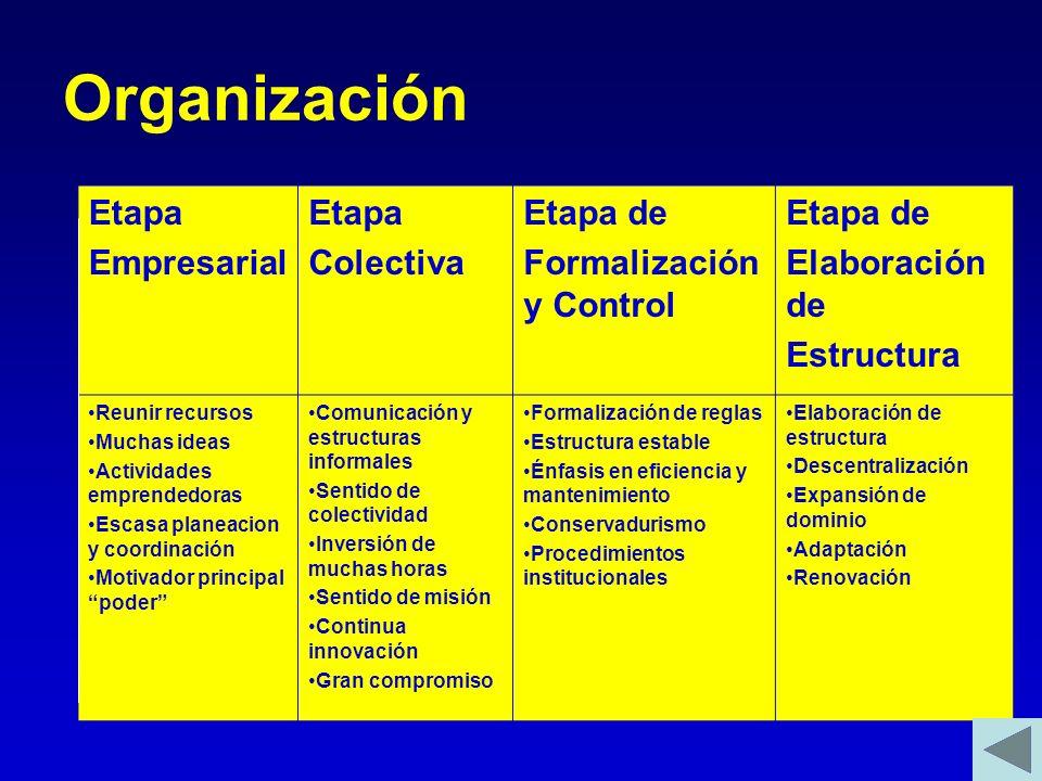Organización Etapa Empresarial Colectiva Etapa de