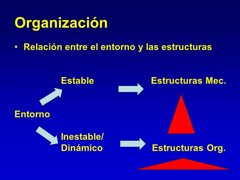 Organización Relación entre el entorno y las estructuras