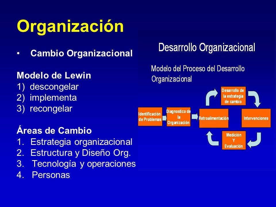 Organización Cambio Organizacional Modelo de Lewin 1) descongelar