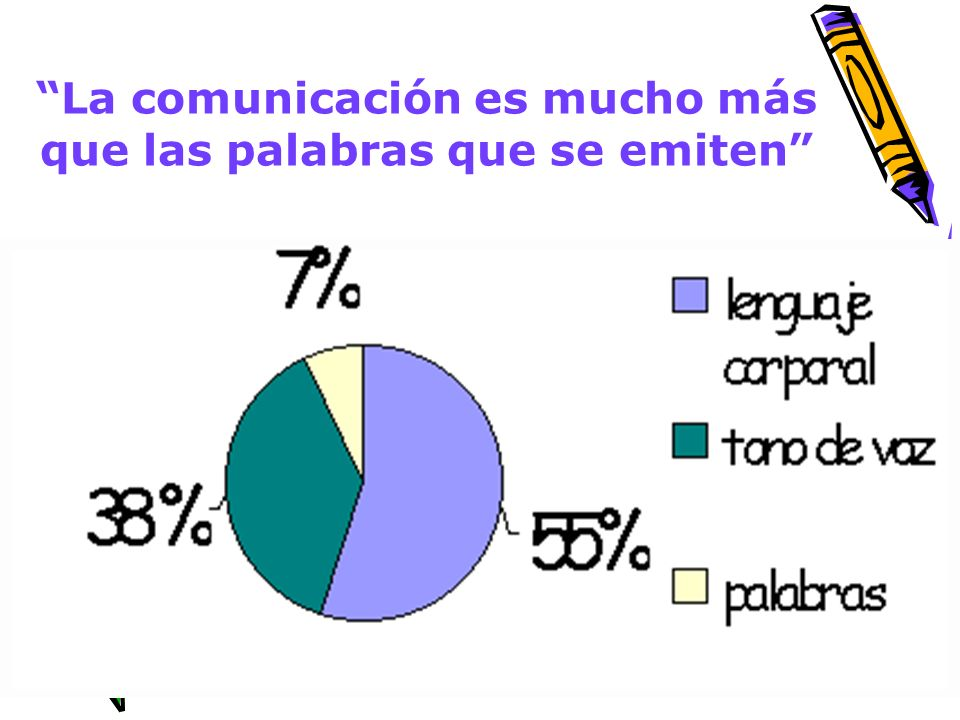 La comunicación es mucho más que las palabras que se emiten