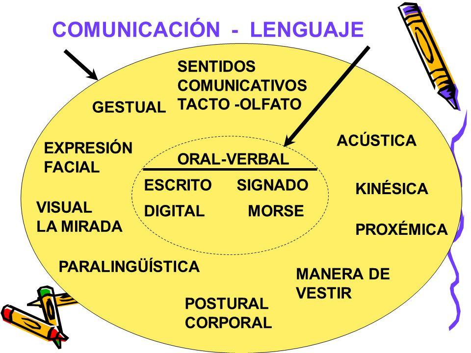 COMUNICACIÓN - LENGUAJE