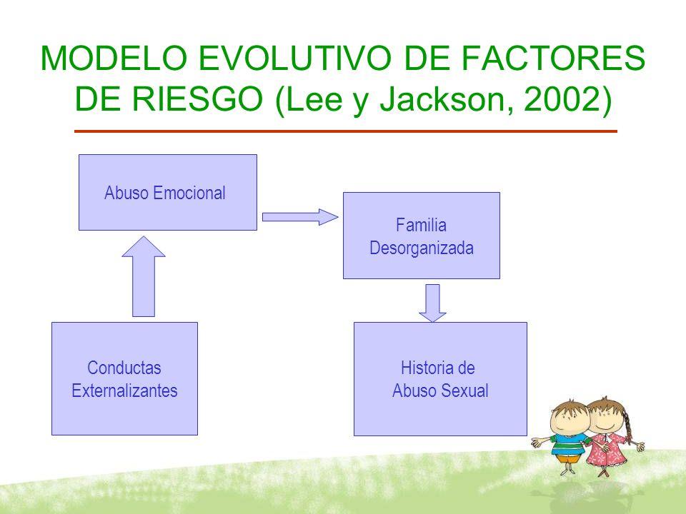 MODELO EVOLUTIVO DE FACTORES DE RIESGO (Lee y Jackson, 2002)