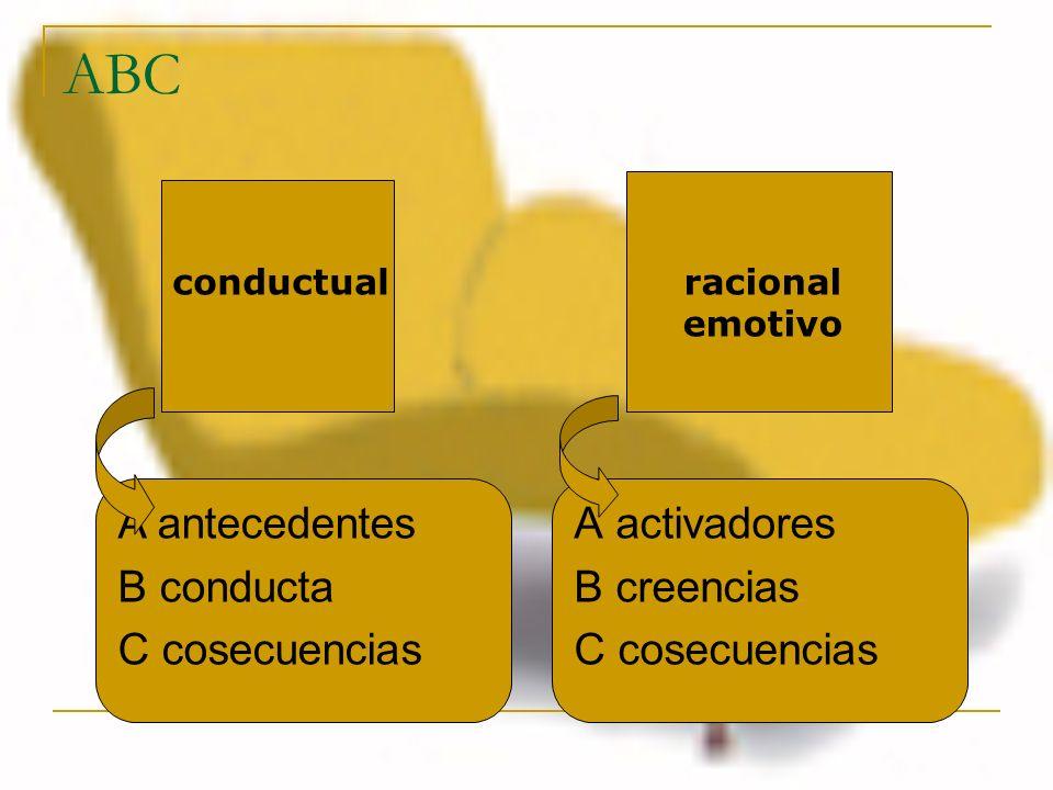 ABC A antecedentes B conducta C cosecuencias A activadores B creencias
