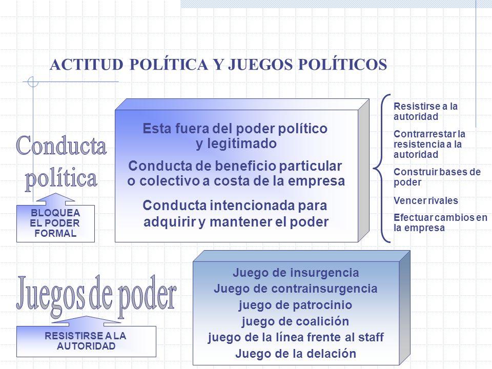 ACTITUD POLÍTICA Y JUEGOS POLÍTICOS