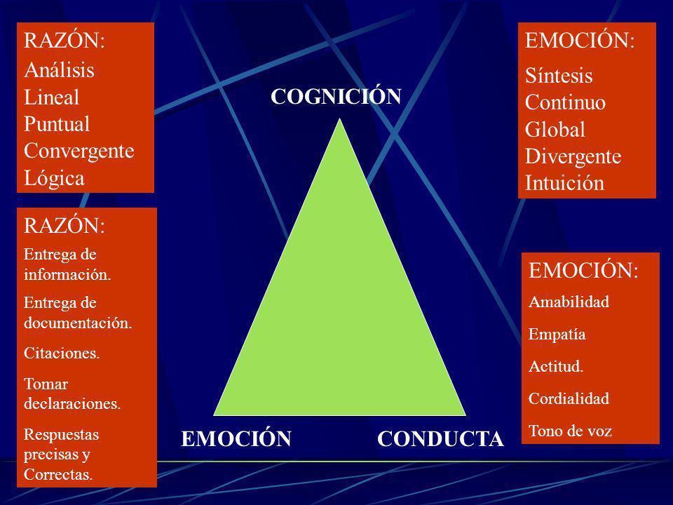 RAZÓN: Análisis Lineal Puntual Convergente Lógica EMOCIÓN: Síntesis