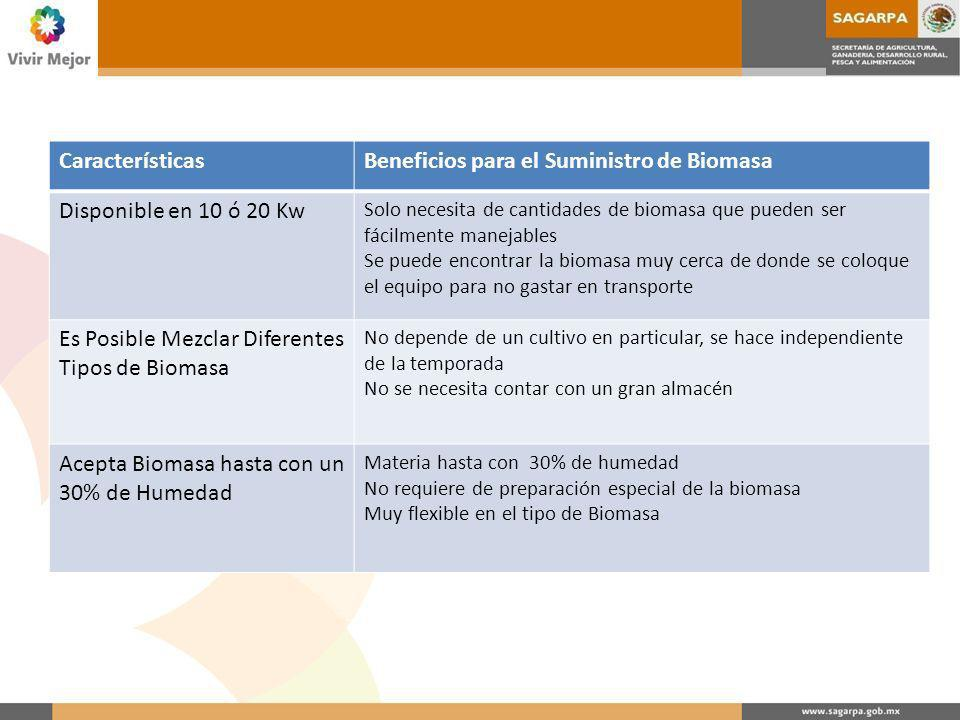 Beneficios para el Suministro de Biomasa Disponible en 10 ó 20 Kw
