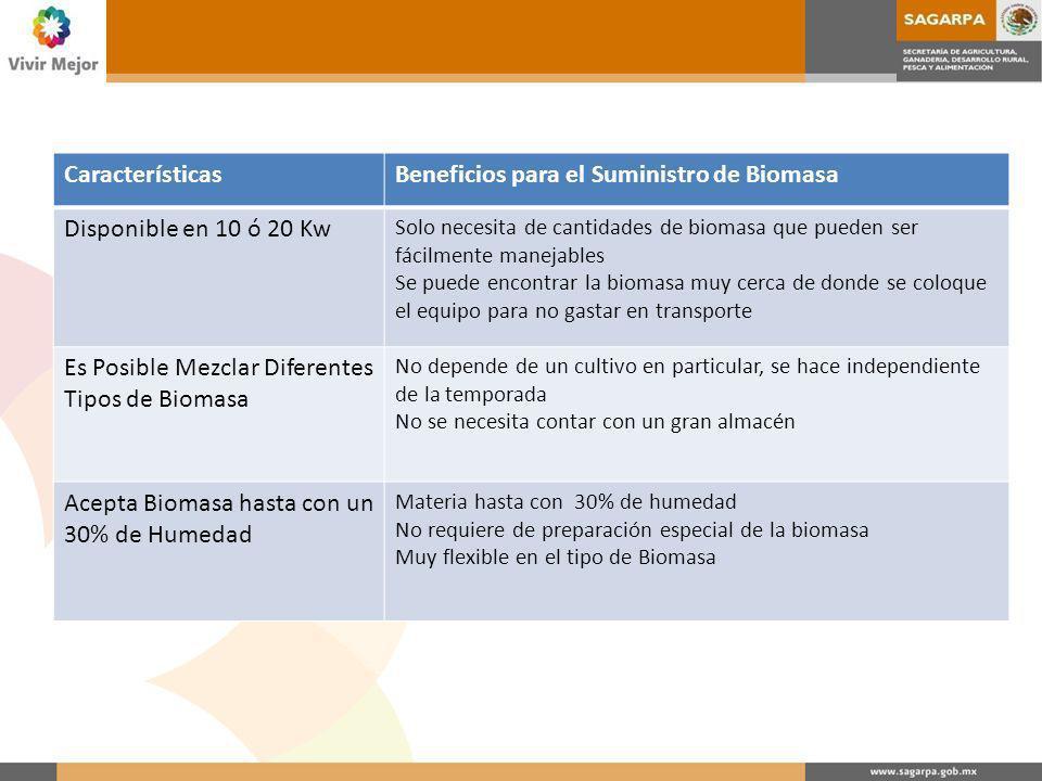 Beneficios para el Suministro de Biomasa Disponible en 10 ó 20 Kw