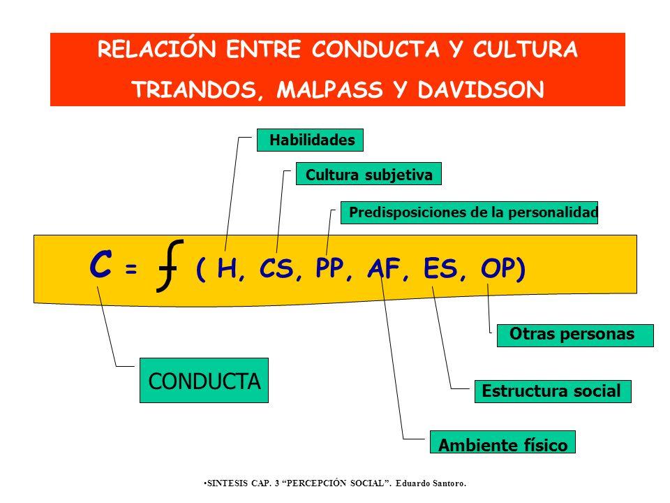 C = ( H, CS, PP, AF, ES, OP) RELACIÓN ENTRE CONDUCTA Y CULTURA