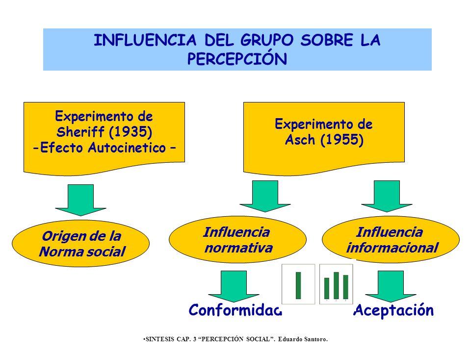 INFLUENCIA DEL GRUPO SOBRE LA PERCEPCIÓN Conformidad Aceptación