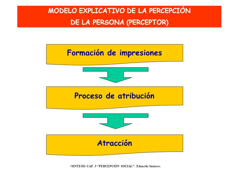Formación de impresiones Proceso de atribución Atracción