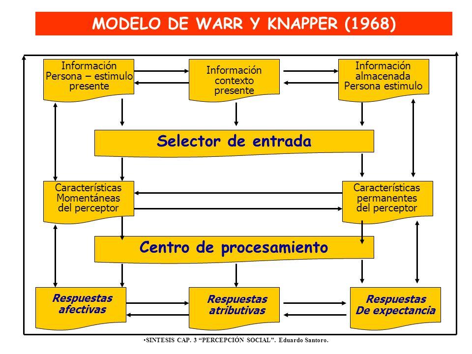 MODELO DE WARR Y KNAPPER (1968)