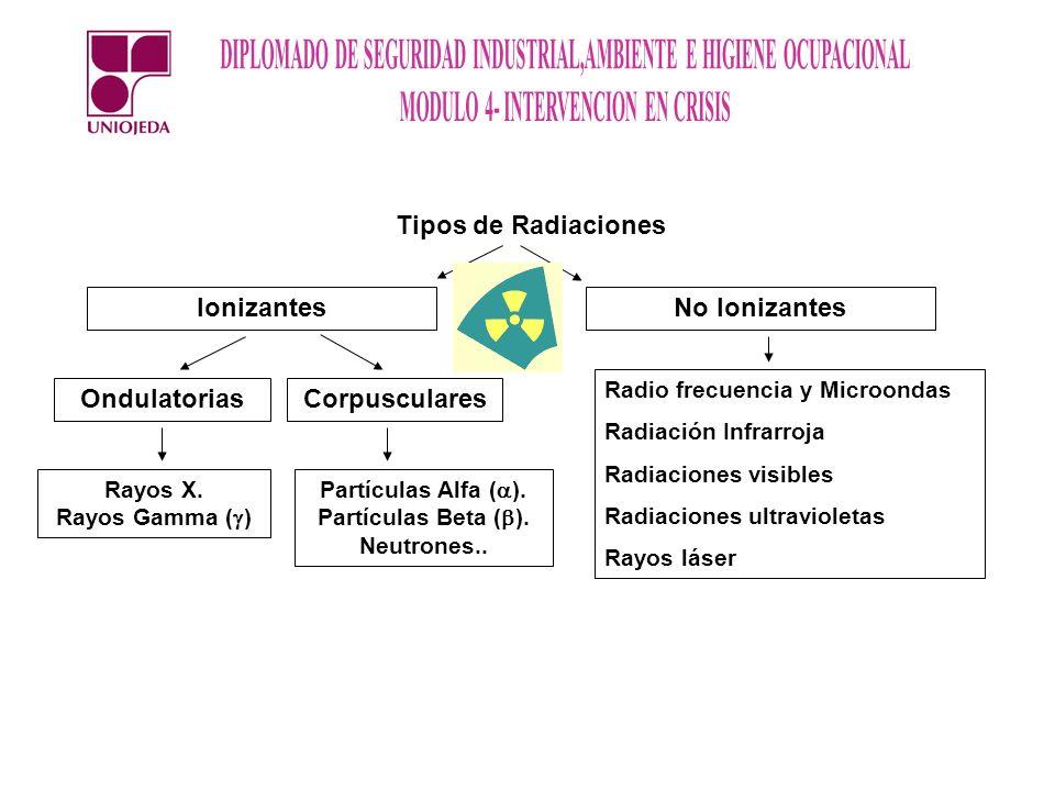 Tipos de Radiaciones Ionizantes No Ionizantes Ondulatorias