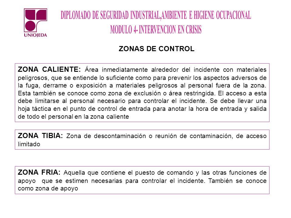ZONAS DE CONTROL