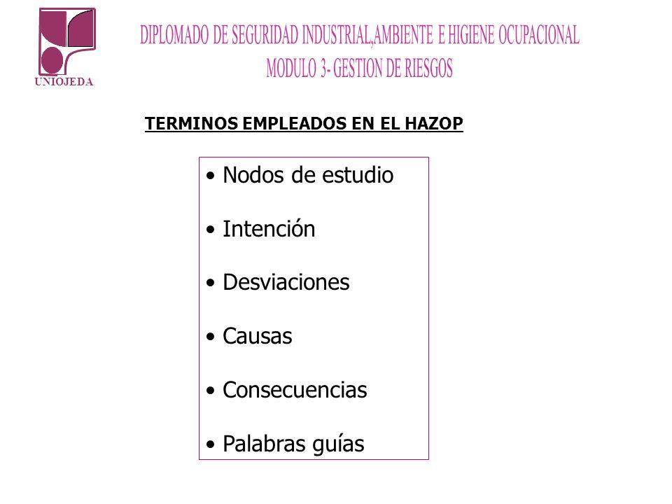 TERMINOS EMPLEADOS EN EL HAZOP