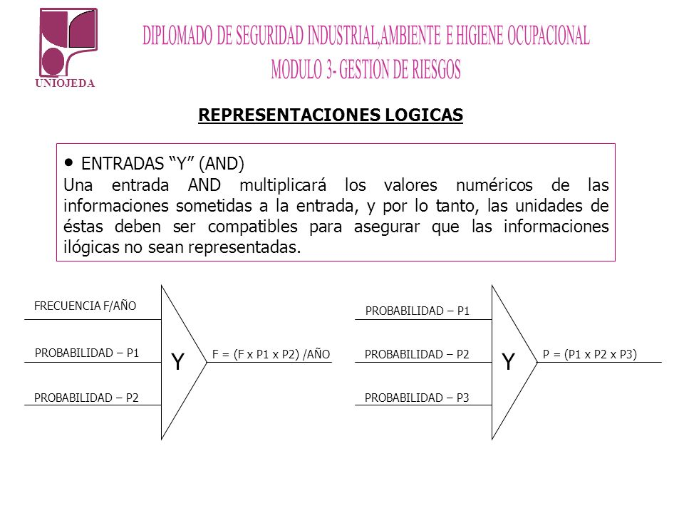 ENTRADAS Y (AND) Y Y REPRESENTACIONES LOGICAS