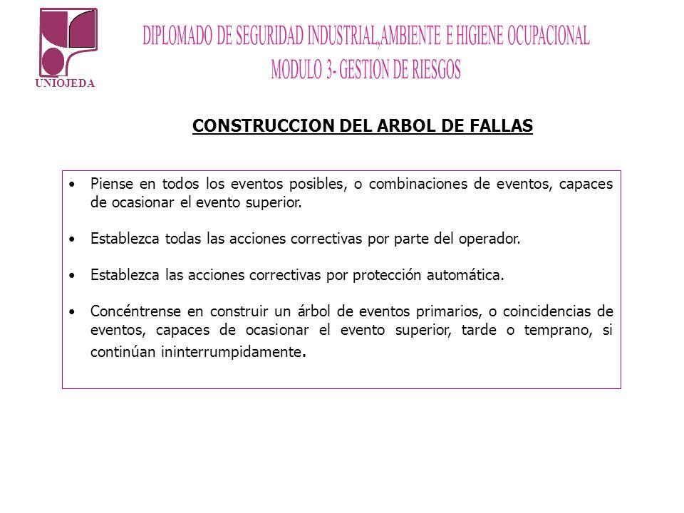 CONSTRUCCION DEL ARBOL DE FALLAS
