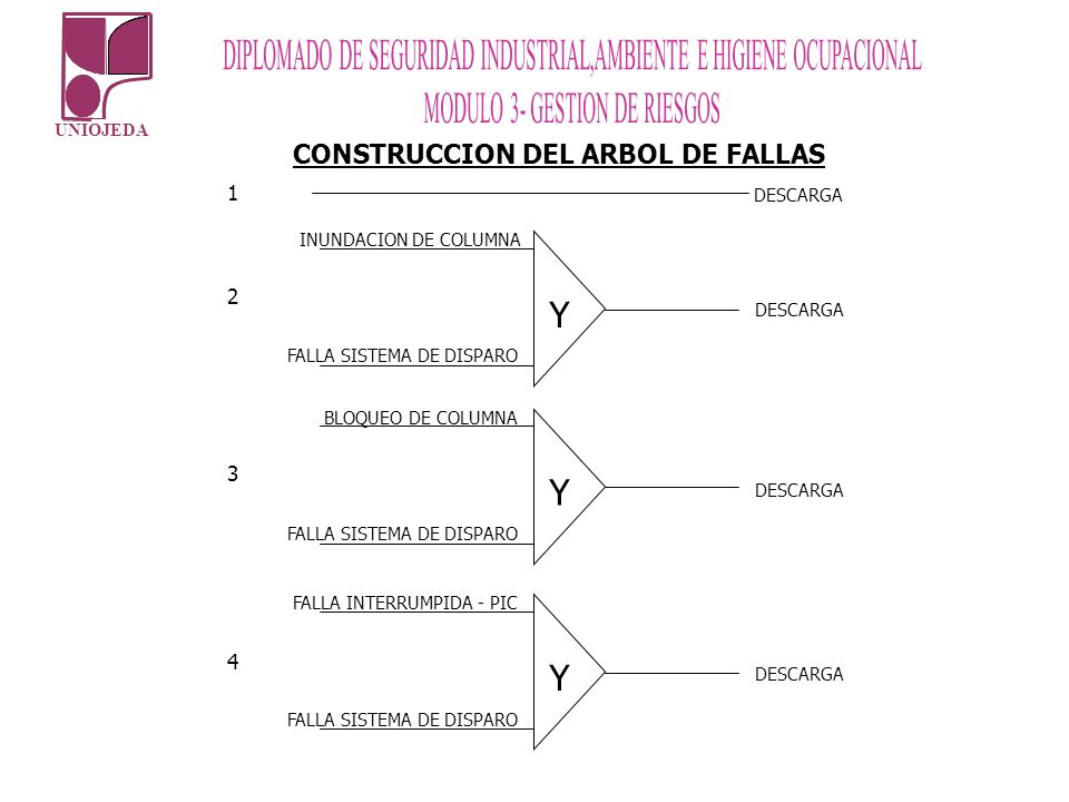 Y CONSTRUCCION DEL ARBOL DE FALLAS 1 2 3 4 DESCARGA