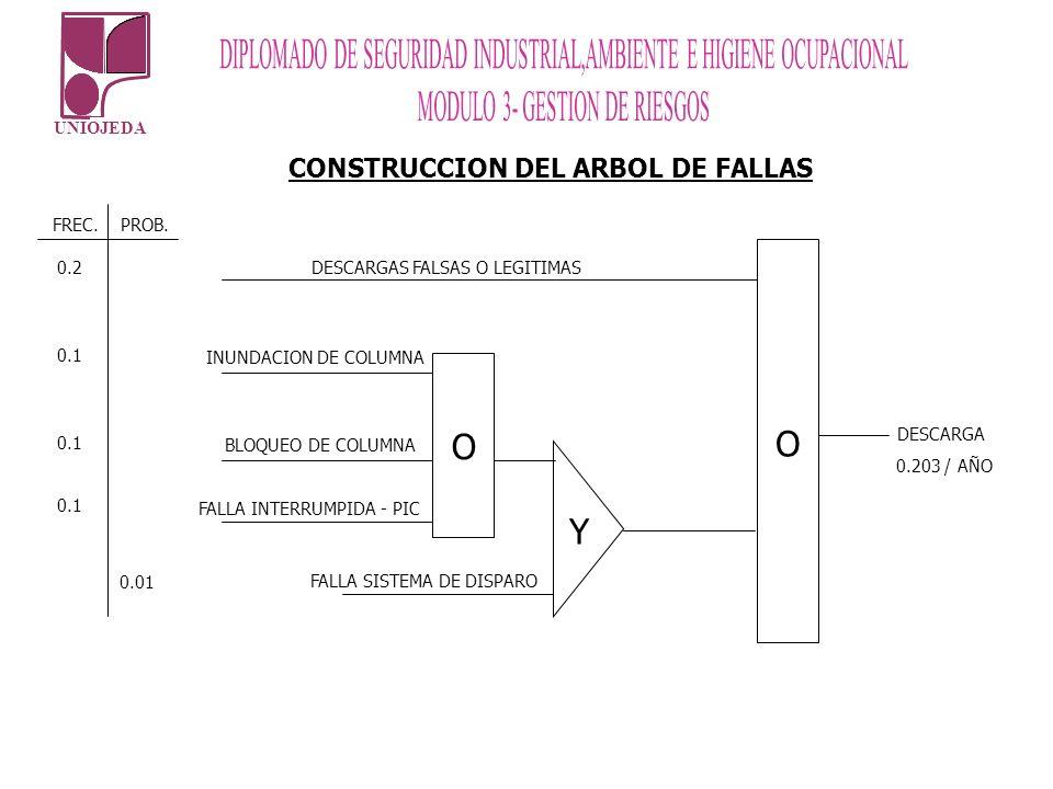 O Y CONSTRUCCION DEL ARBOL DE FALLAS FALLA INTERRUMPIDA - PIC