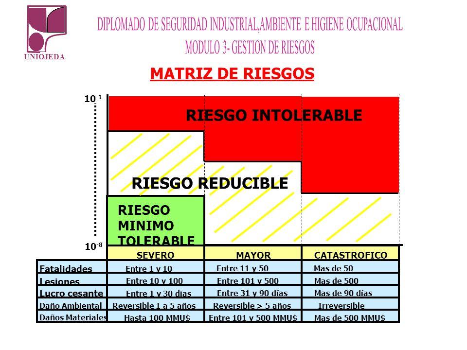 MATRIZ DE RIESGOS RIESGO INTOLERABLE RIESGO REDUCIBLE RIESGO MINIMO