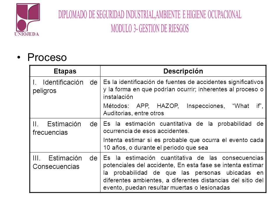 Proceso Etapas Descripción I. Identificación de peligros