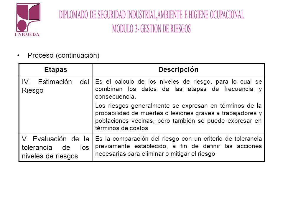 Proceso (continuación) Etapas Descripción IV. Estimación del Riesgo
