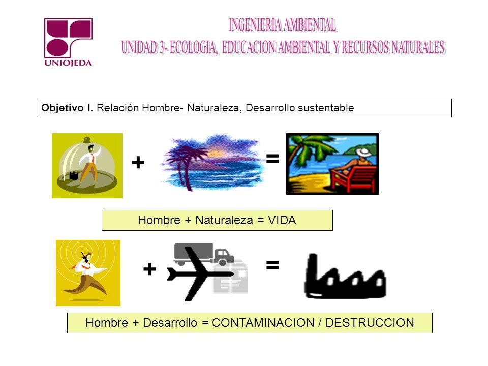 = + = + Hombre + Naturaleza = VIDA