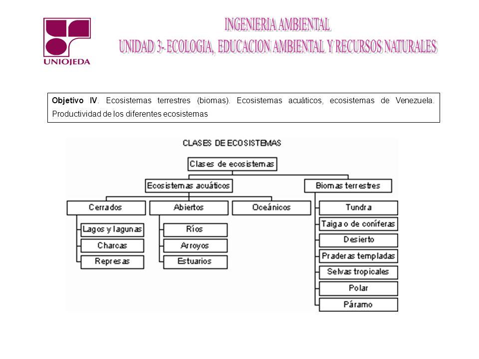 Objetivo IV. Ecosistemas terrestres (biomas)