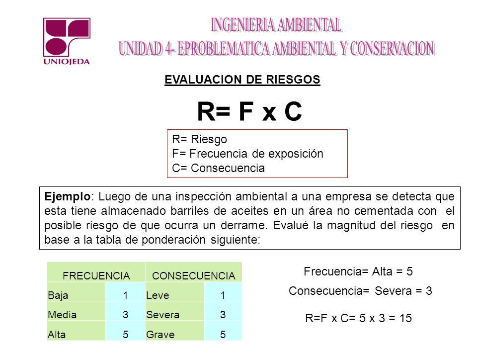 Consecuencia= Severa = 3