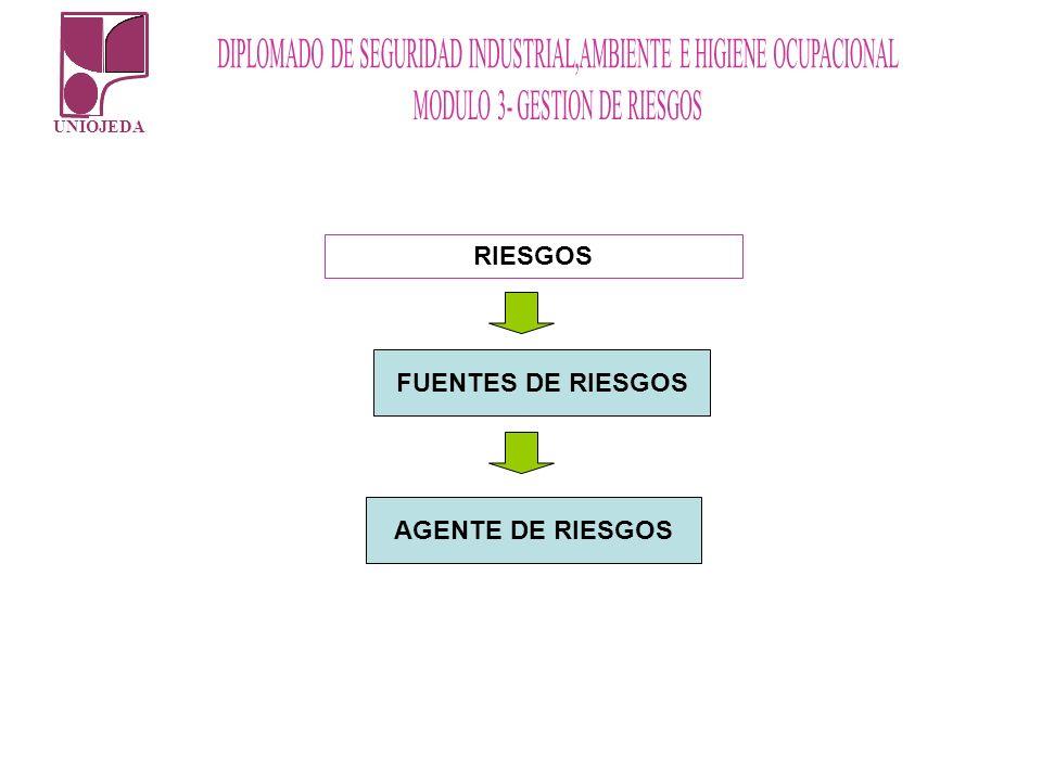 RIESGOS FUENTES DE RIESGOS AGENTE DE RIESGOS