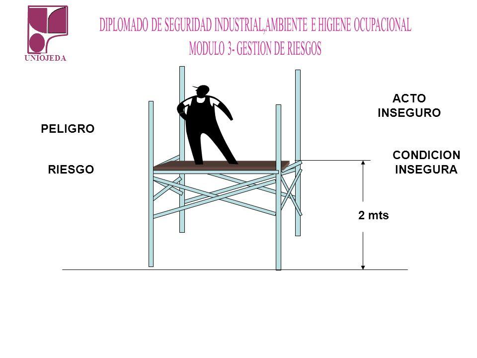 ACTO INSEGURO PELIGRO CONDICION INSEGURA RIESGO 2 mts