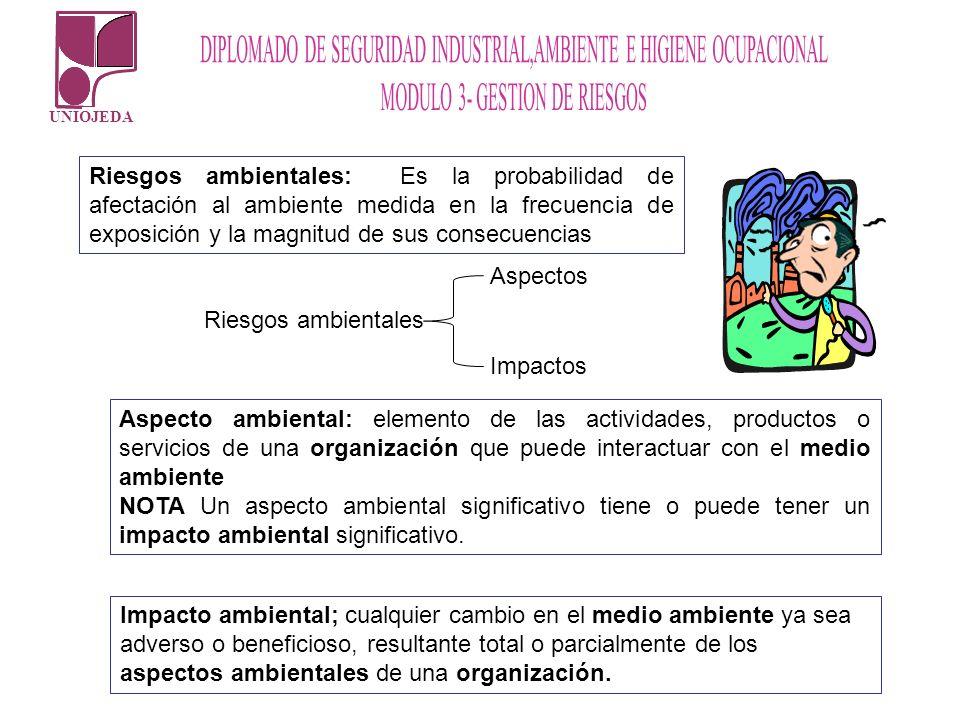 Riesgos ambientales: Es la probabilidad de afectación al ambiente medida en la frecuencia de exposición y la magnitud de sus consecuencias