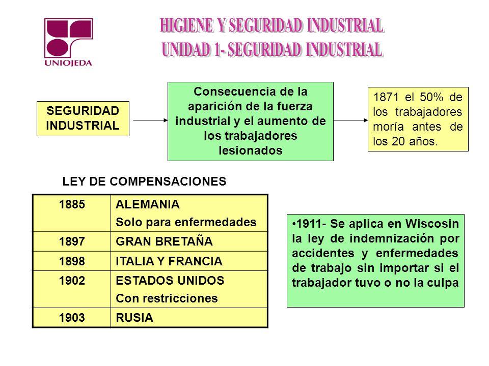 SEGURIDAD INDUSTRIAL Consecuencia de la aparición de la fuerza industrial y el aumento de los trabajadores lesionados.
