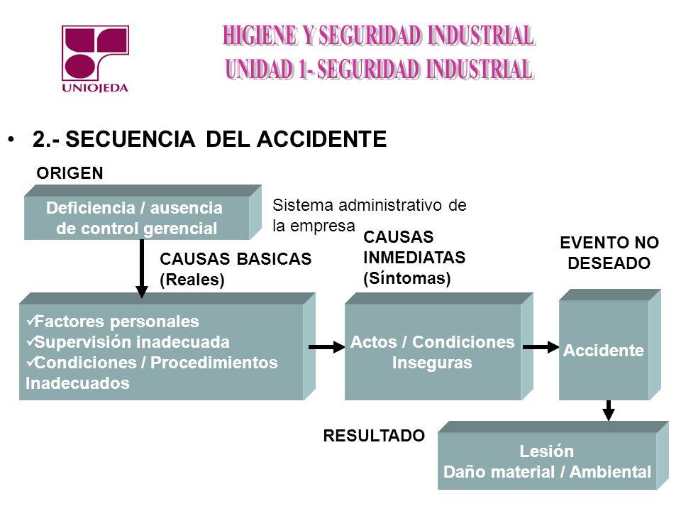 Deficiencia / ausencia Daño material / Ambiental