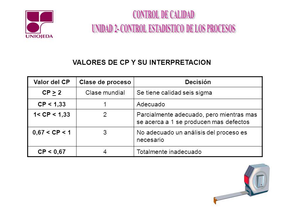 VALORES DE CP Y SU INTERPRETACION