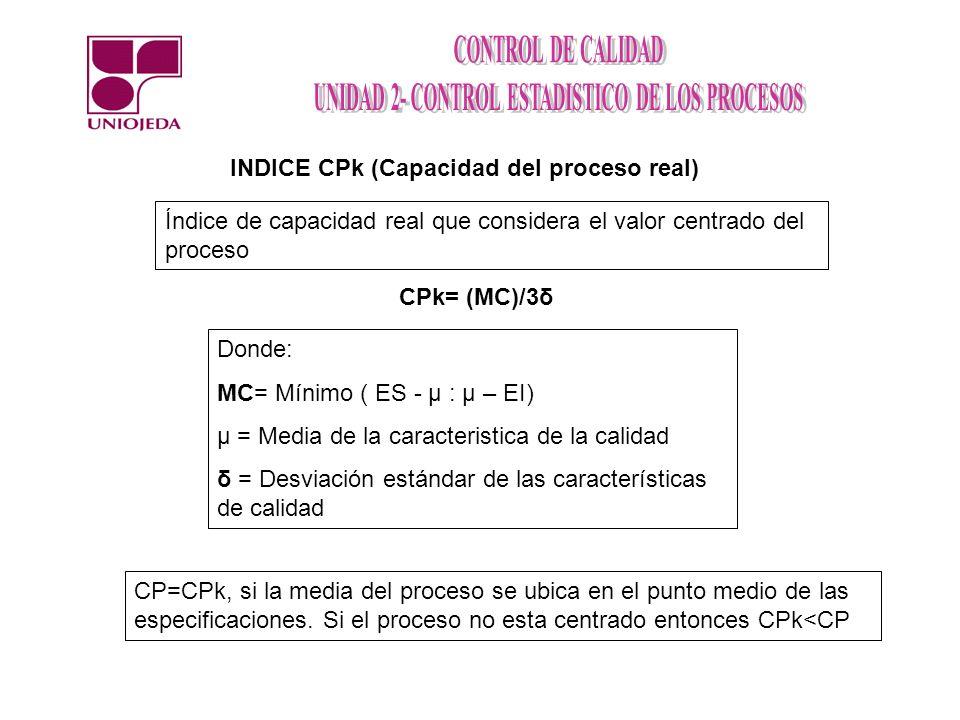 INDICE CPk (Capacidad del proceso real)
