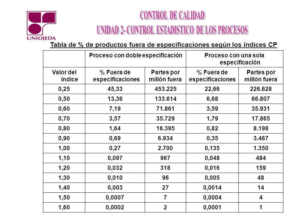 Tabla de % de productos fuera de especificaciones según los índices CP