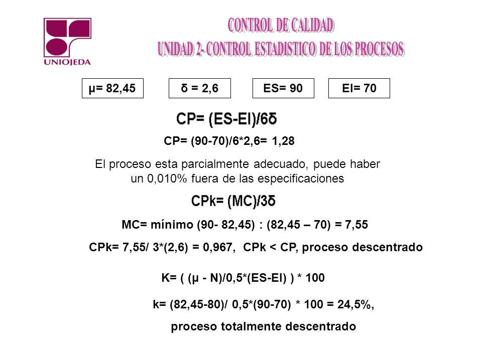 CPk= 7,55/ 3*(2,6) = 0,967, CPk < CP, proceso descentrado