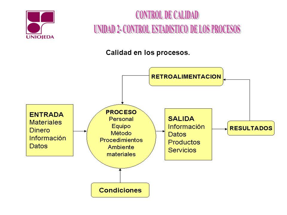 Calidad en los procesos.